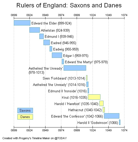 an analysis of religion of england change during the tudor period Police: the enforcement of the reformation in the age of thomas cromwell ( cambridge 1972) idem, reform and religion in england c1400-c1580 ( new haven, 1992) j a f thomson, the early tudor church and society in christopher haigh's analysis 'religious change was governed by law, and law was the.